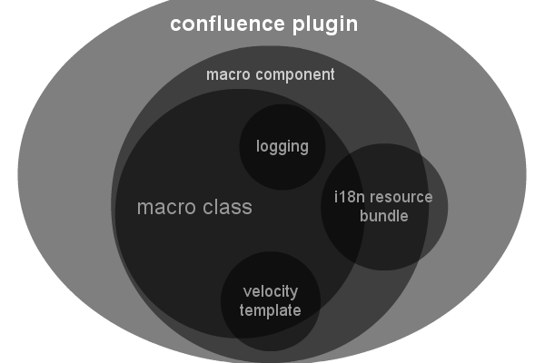 hascode com blog archive how to build a confluence macro plugin