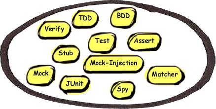 hasCode com » testing