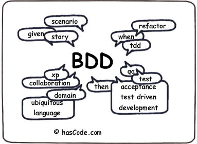 Behaviour Driven Development Keyword Map