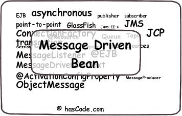 Message Driven Bean Tagcloud
