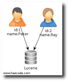 Referencing nodes via attributes in the Lucene index