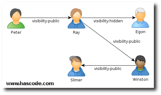 Graph of people