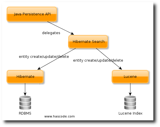 Hascode blog archive jpa persistence and lucene indexing architecture overview ccuart Images