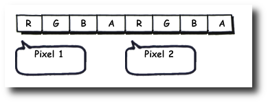 The RGB Image Data Format