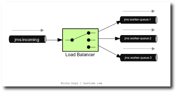 Simple Round Robin Load Balancer