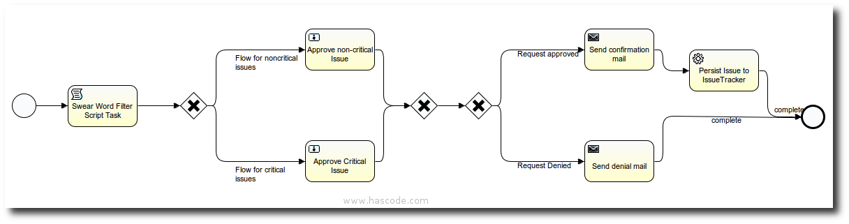 BPMN Model of the issue request process