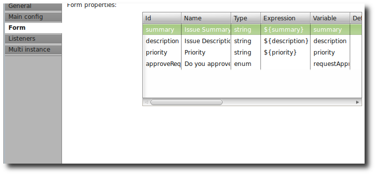 UserTask for Request Approval in the Activiti BPMN Designer
