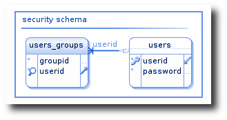 User and Groups Database Structure