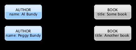 Simple Domain Model