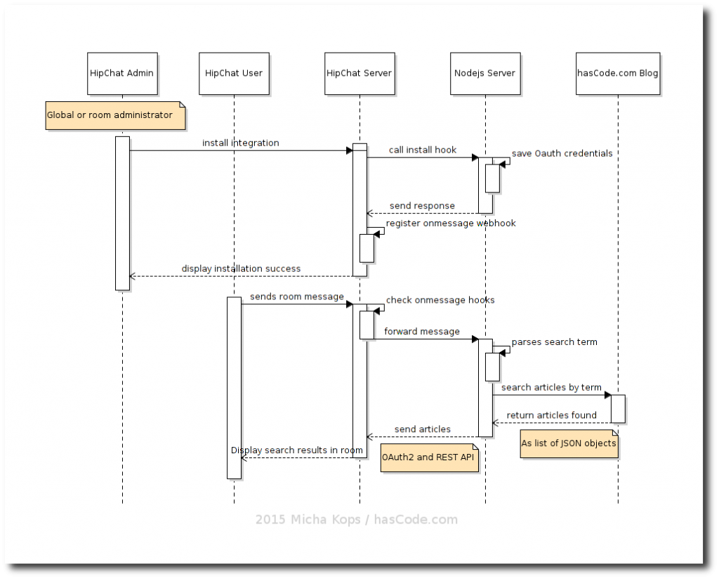 Communication flow as a sequence diagram