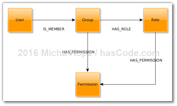 Permission graph visualized