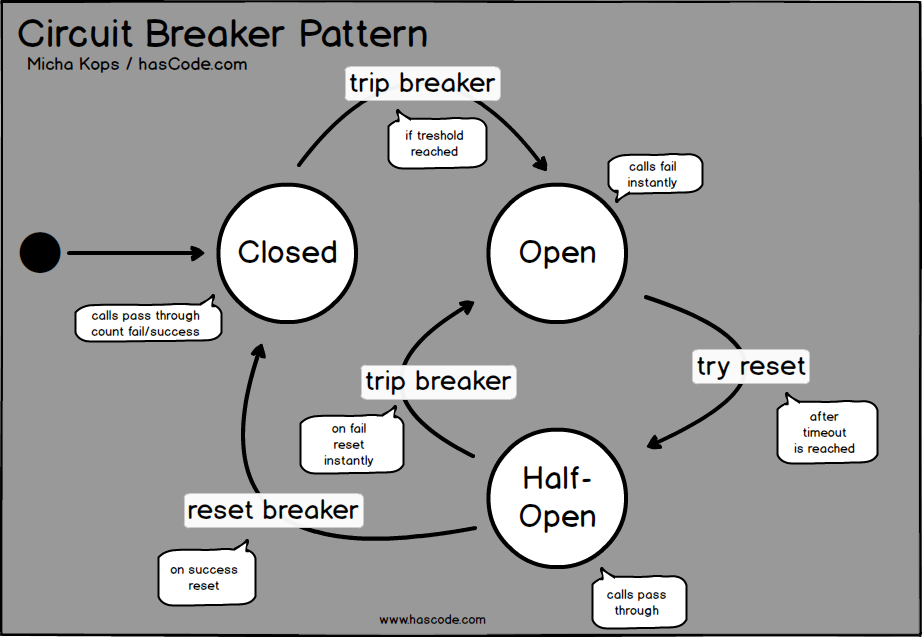 Circuit Breaker - State Diagram