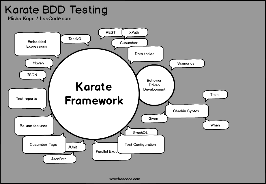 Karate BDD Testing