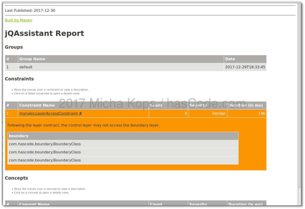 Generated jqAssistant report