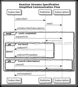 hasCode com » Blog Archive » Reactive Streams – Java 9 Flow API