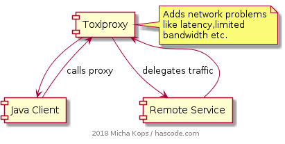 Toxiproxy communication flow